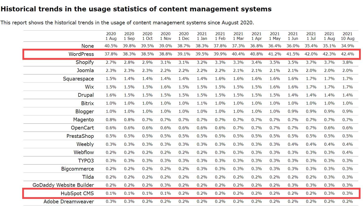 WordPress vs HubSpot CMS世界シェア